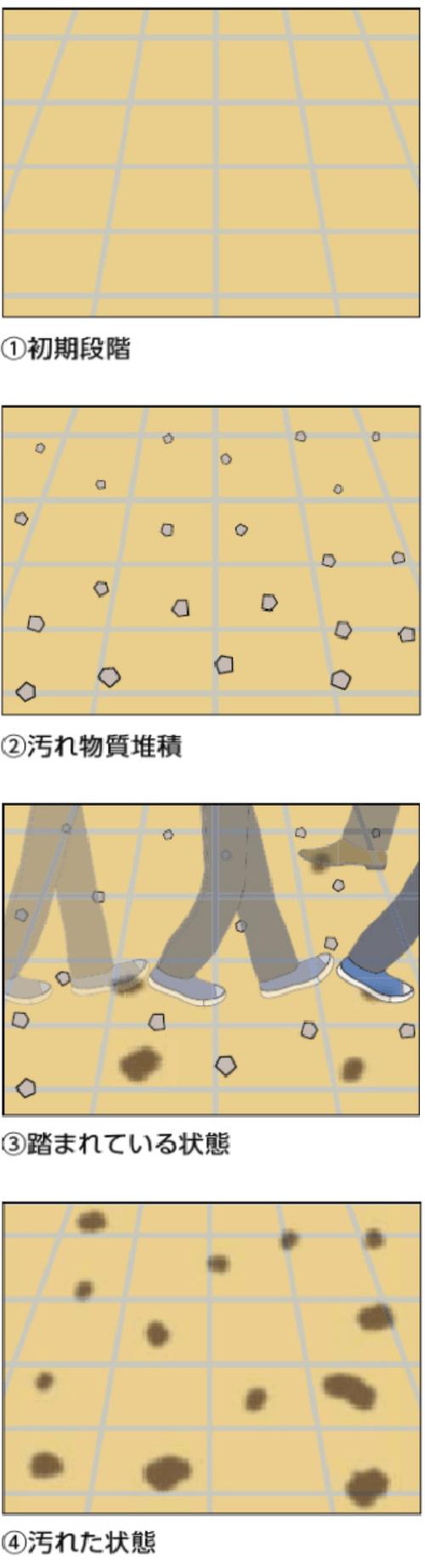 汚れの段階図