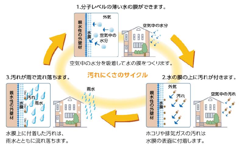 汚れにくさのサイクル 図表