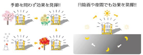 季節を問わず効果を発揮、日陰面や夜間も効果を発揮