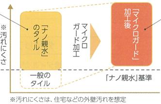 2つの防汚テクノロジー 図表